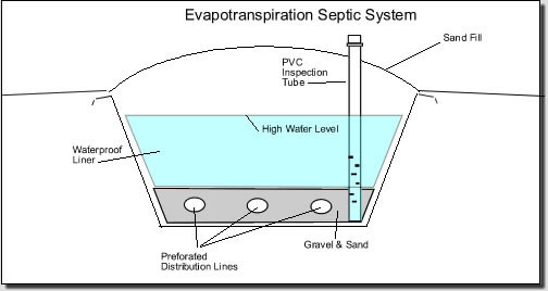 EvapoTSystem septic solutions installation clearstream septic system wiring diagram at crackthecode.co