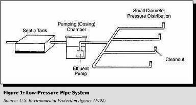 LPDS septic solutions installation clearstream septic system wiring diagram at crackthecode.co