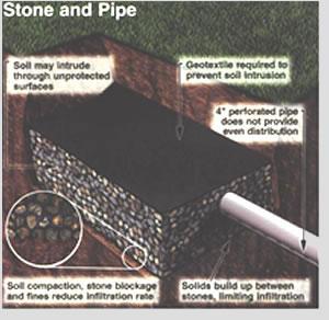 Septic Solutions Installation